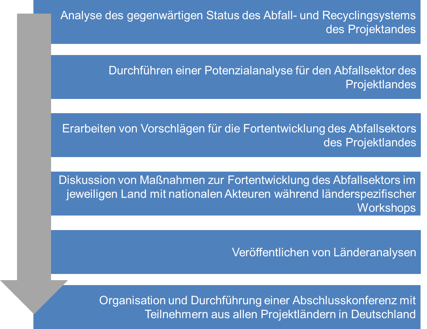 Project structure Deutsch